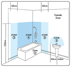 Bathroom Lighting Uk Regulations simple bathroom zones uk use to understand what ip rating is